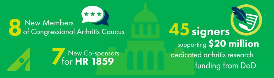 Arthritis Foundation Advocacy Results